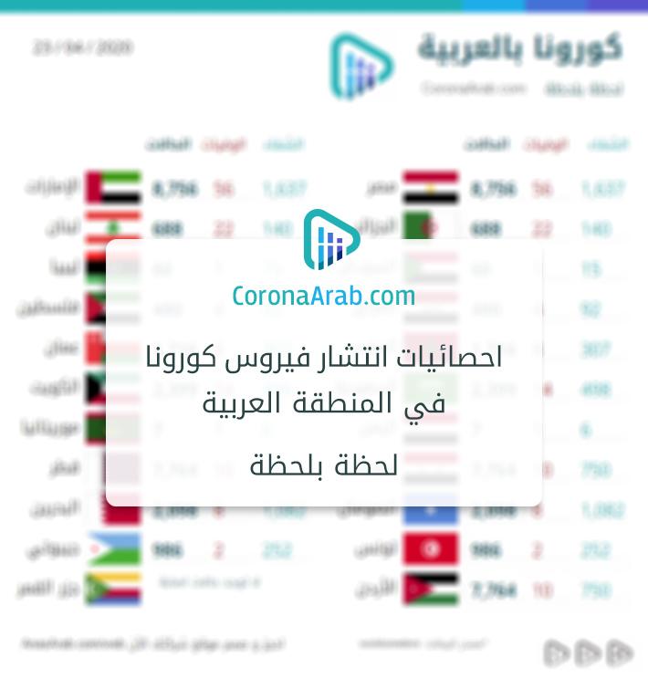 من أعمالنا: موقع كورونا بالعربية